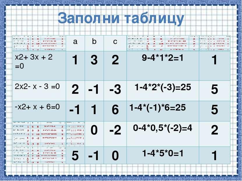 Заполни таблицу a b с x2+3x+2=0 1 3 2 9-4*1*2=1 1 2x2-x-3=0 2 -1 -3 1-4*2*(-3...