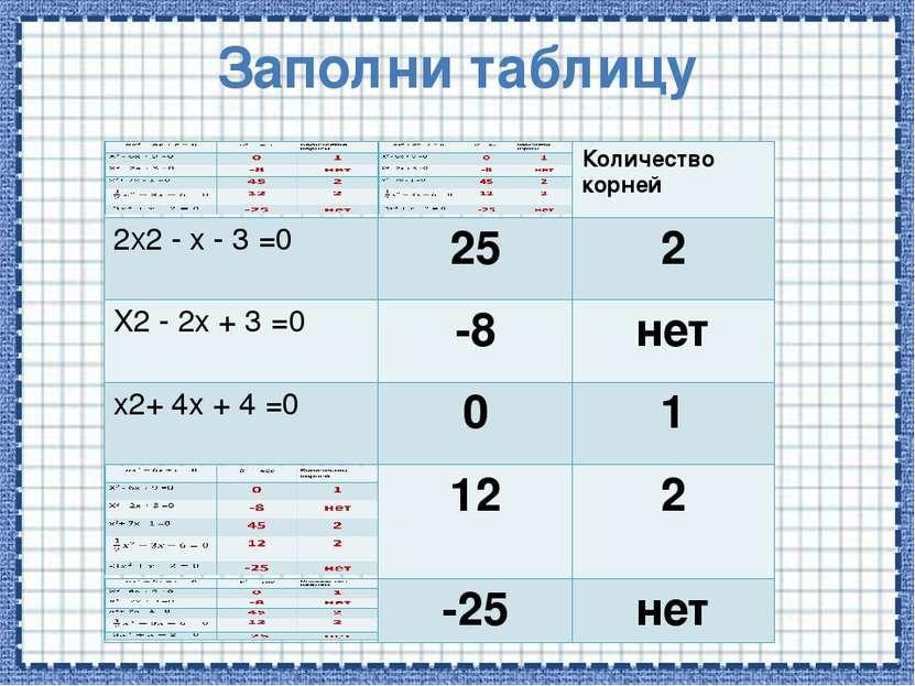 Заполни таблицу Количество корней 2X2-x-3=0 25 2 X2-2x + 3 =0 -8 нет x2+4x+ 4...
