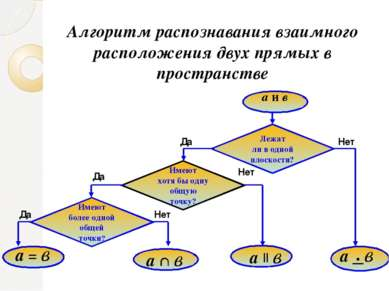 Алгоритм распознавания взаимного расположения двух прямых в пространстве а и ...