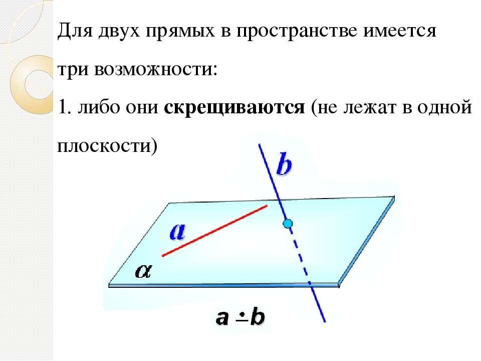 Для двух прямых в пространстве имеется три возможности: 1. либо они скрещиваю...