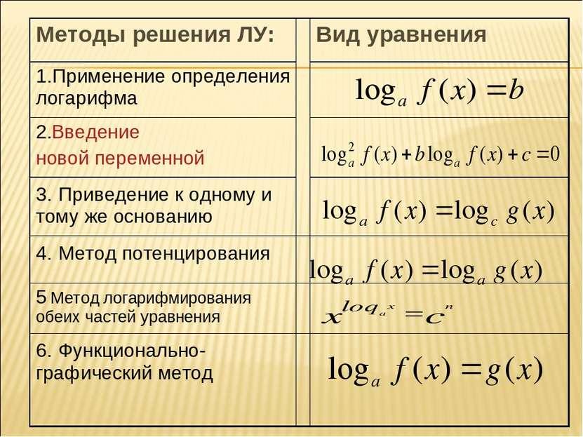Методы решения ЛУ: Вид уравнения 1.Применение определения логарифма 2.Введени...