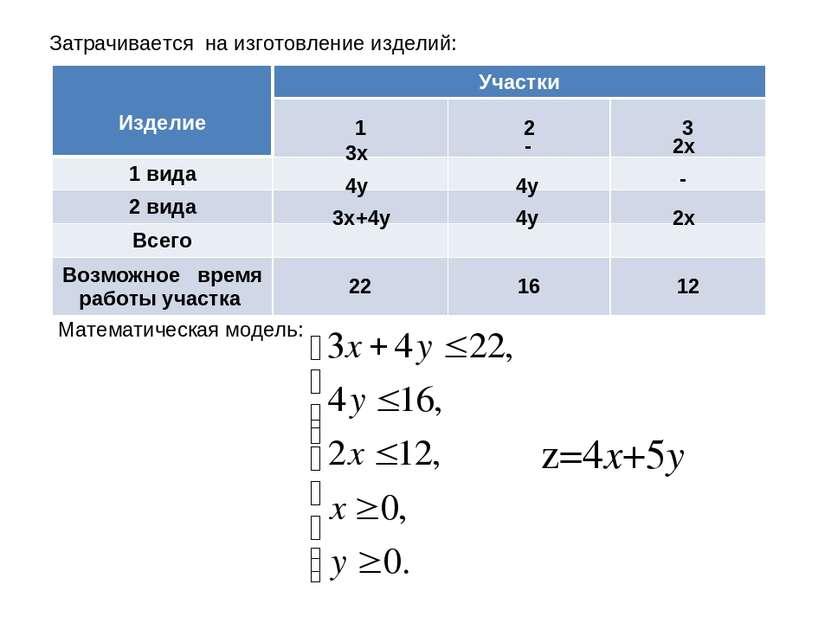 Затрачивается на изготовление изделий: 3х 4у 3х+4у - 4у 4у 2х - 2х z=4x+5y Ма...