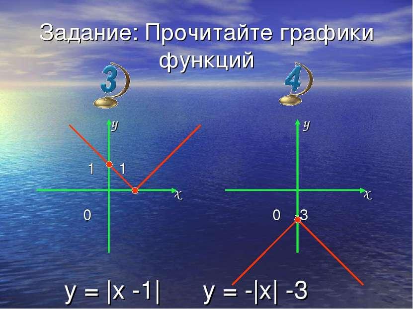 Задание: Прочитайте графики функций y 1 1 x 0 y x 0 -3 y = |x -1| y = -|x| -3