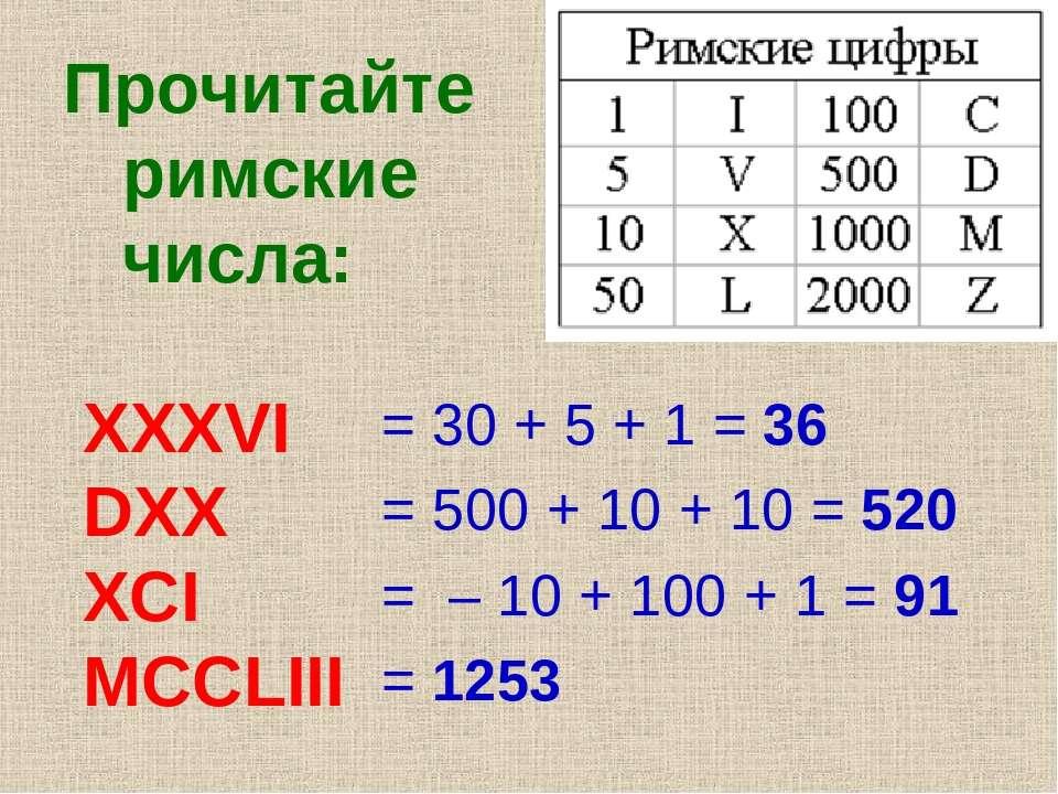 Прочитайте римские числа: XXXVI DXX XCI MCCLIII = 30 + 5 + 1 = 36 = 500 + 10 ...