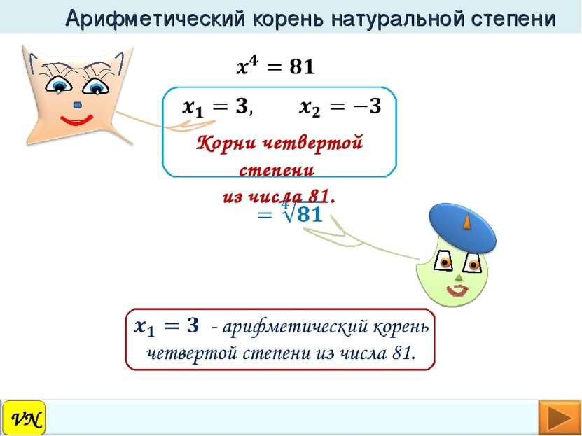 VN Арифметический корень натуральной степени Корни четвертой степени из числа...