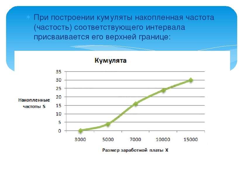 При построении кумуляты накопленная частота (частость) соответствующего интер...