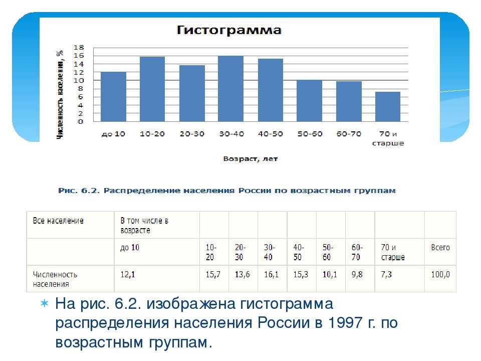 На рис. 6.2. изображена гистограмма распределения населения России в 1997 г. ...