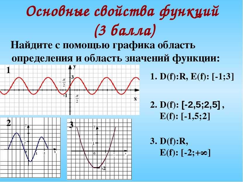 Основные свойства функций (3 балла) Найдите с помощью графика область определ...