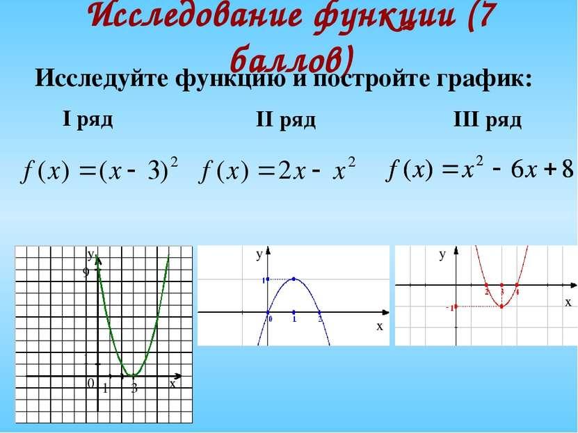 Исследование функции (7 баллов) Исследуйте функцию и постройте график: х у 0 ...