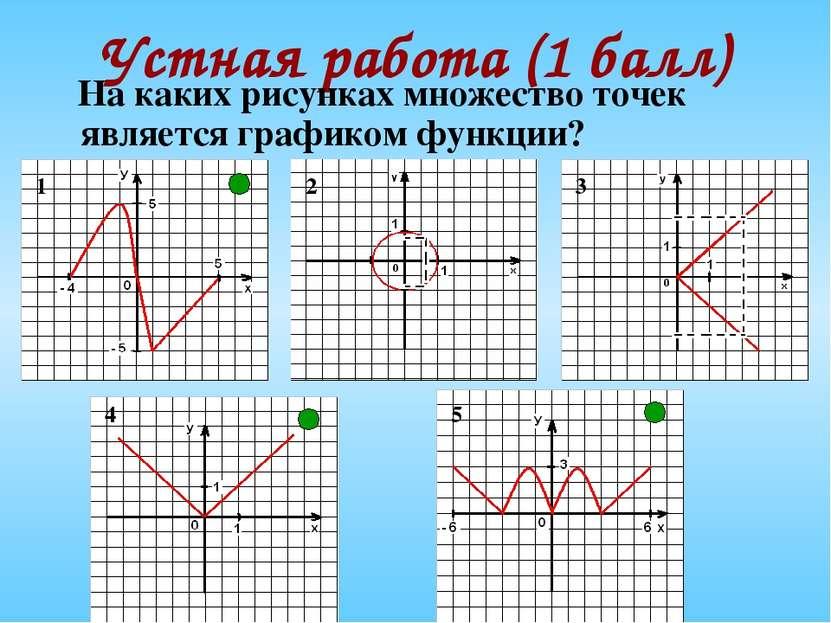 Устная работа (1 балл) На каких рисунках множество точек является графиком фу...