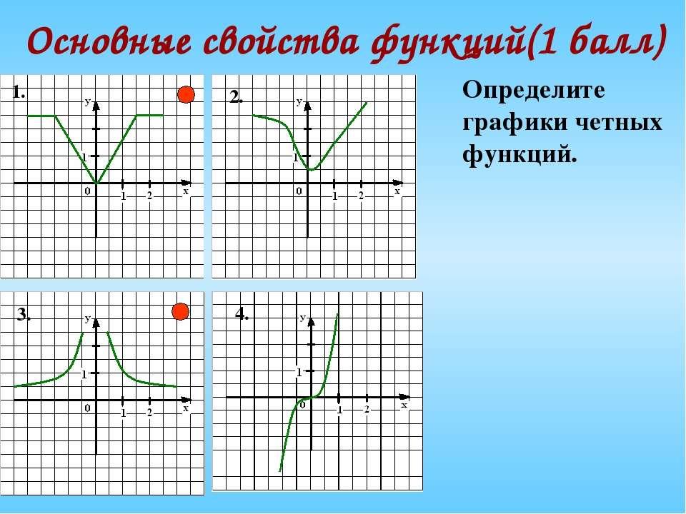 Основные свойства функций(1 балл) Определите графики четных функций. 1. 2. 3. 4.