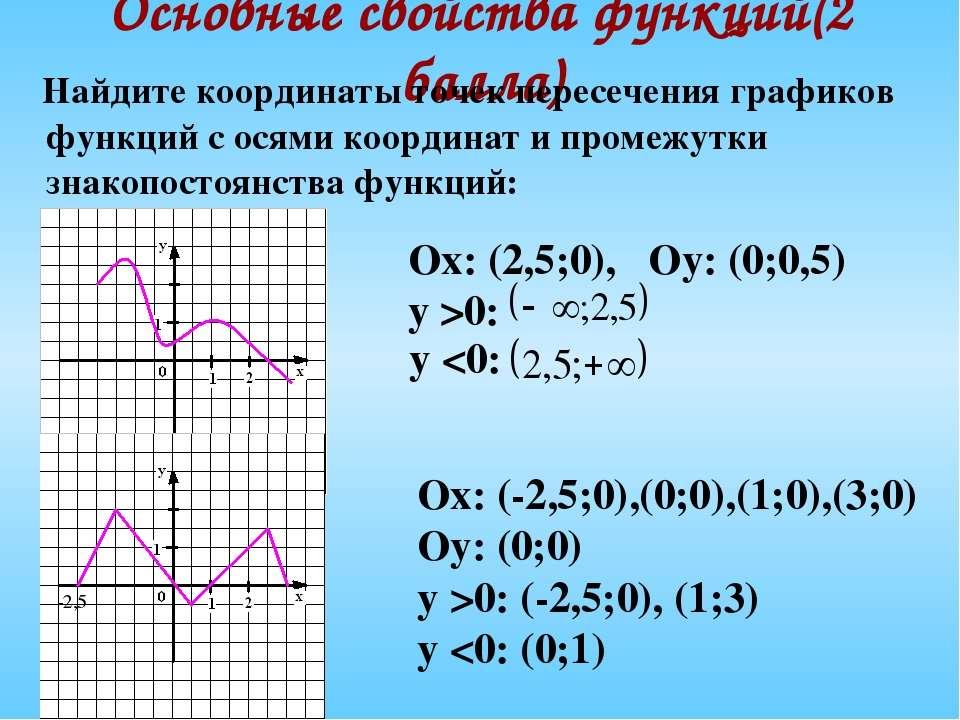 Основные свойства функций(2 балла) Найдите координаты точек пересечения графи...