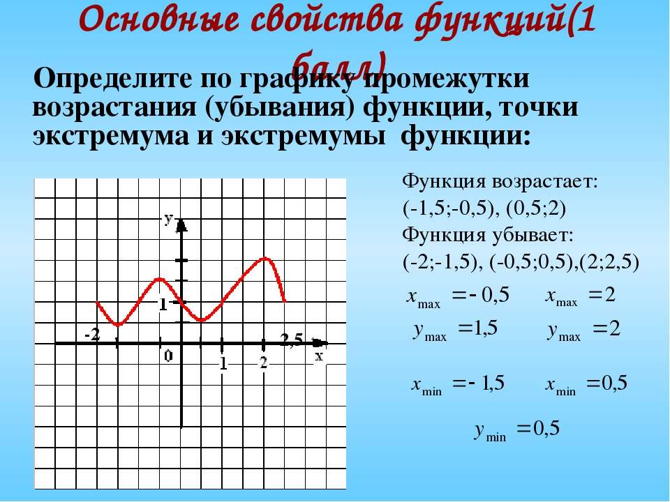 Основные свойства функций(1 балл) Определите по графику промежутки возрастани...