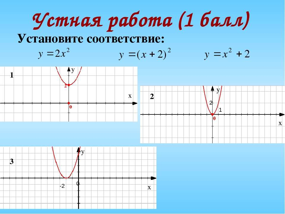 Устная работа (1 балл) Установите соответствие: х у х х у у 0 2 1 -2 1 2 3