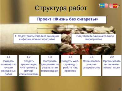 Структура работ * 2.1 Организовать участие специалистов Проект «Жизнь без сиг...