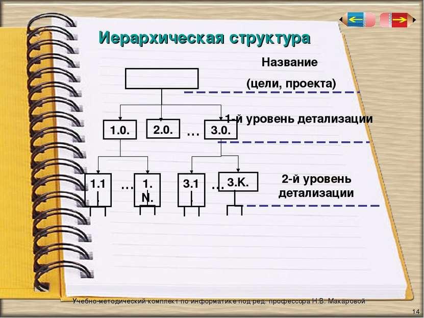 Иерархическая структура * Учебно-методический комплект по информатике под ред...
