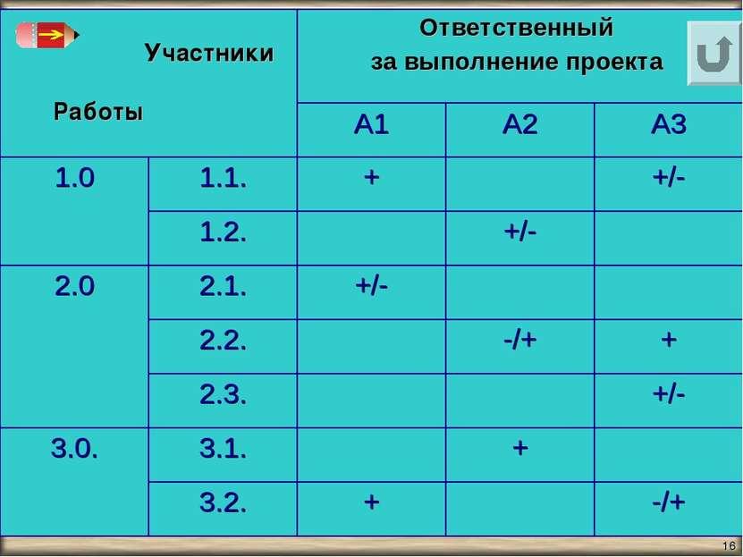 * Учебно-методический комплект по информатике под ред. профессора Н.В. Макаро...