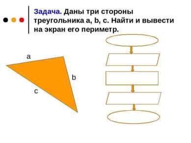 Задача. Даны три стороны треугольника a, b, c. Найти и вывести на экран его п...