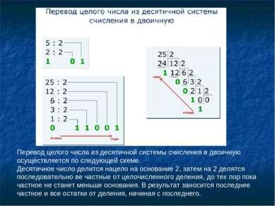 Перевод целого числа из десятичной системы счисления в двоичную осуществляетс...