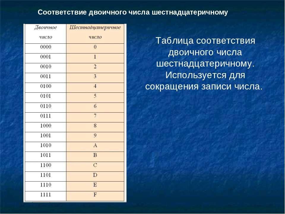 Соответствие двоичного числа шестнадцатеричному Таблица соответствия двоичног...