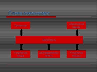 Схема компьютера Процессор Магистраль Долговременная память Устройства вывода...