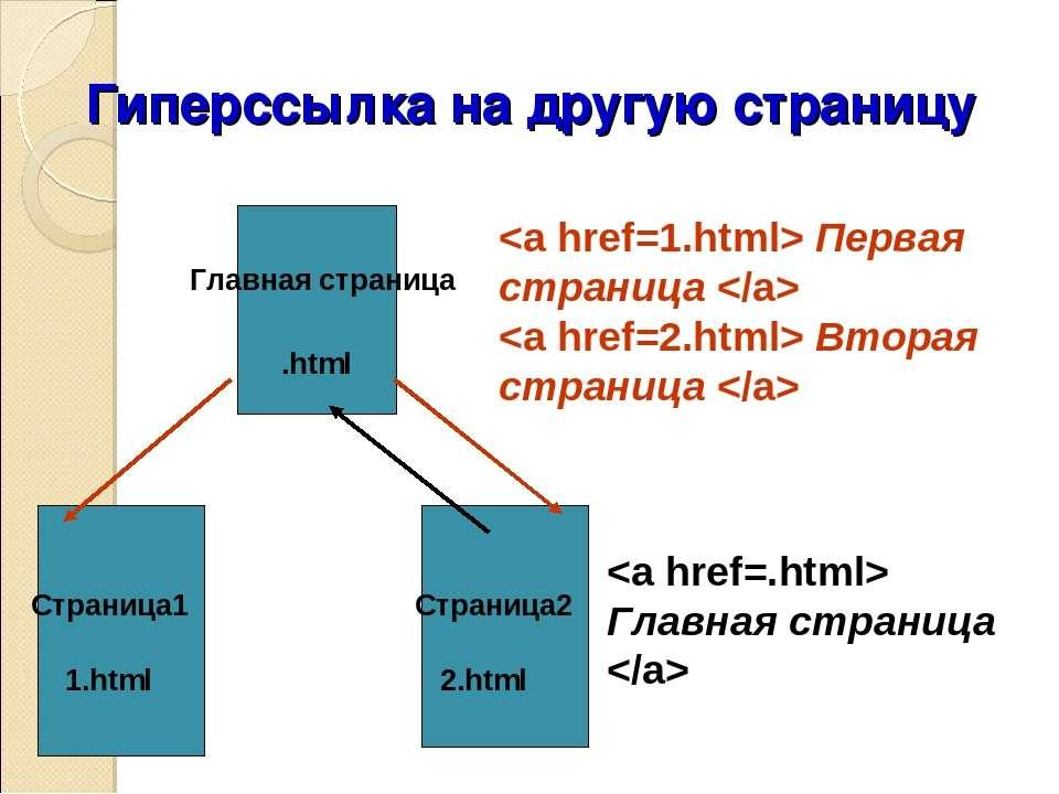 Гиперссылка на другую страницу Главная страница .html Страница1 1.html Страни...