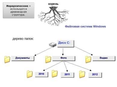 Файловая система Windows