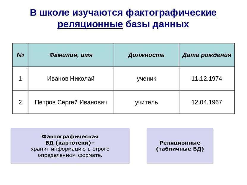 В школе изучаются фактографические реляционные базы данных № Фамилия, имя Дол...