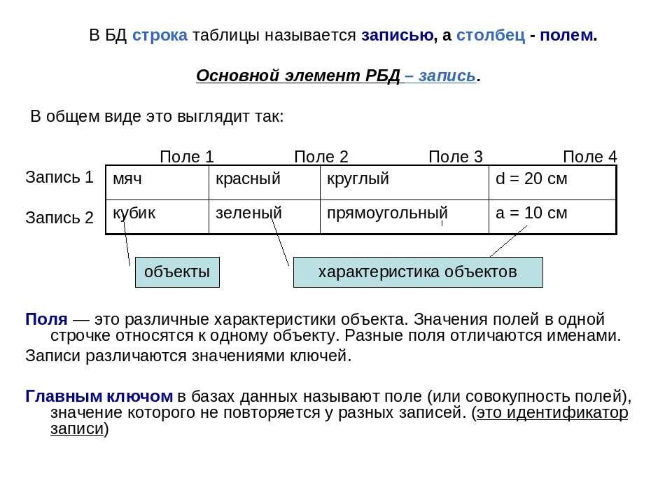В БД строка таблицы называется записью, а столбец - полем. Основной элемент Р...