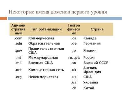 Некоторые имена доменов первого уровня Административные Тип организации Геогр...