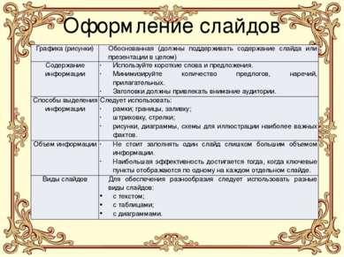 Оформление слайдов Графика (рисунки) Обоснованная (должны поддерживать содерж...