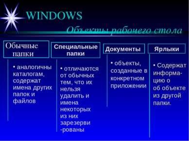 WINDOWS Объекты рабочего стола Обычные папки Специальные папки Документы Ярлы...
