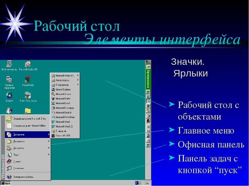 Рабочий стол Элементы интерфейса Рабочий стол с объектами Главное меню Офисна...