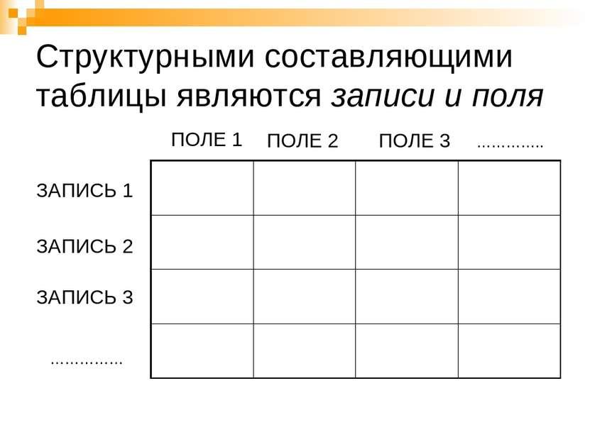 Структурными составляющими таблицы являются записи и поля ПОЛЕ 1 ПОЛЕ 2 ПОЛЕ ...