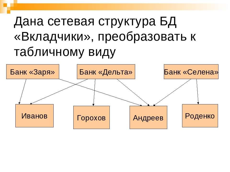 Дана сетевая структура БД «Вкладчики», преобразовать к табличному виду Банк «...