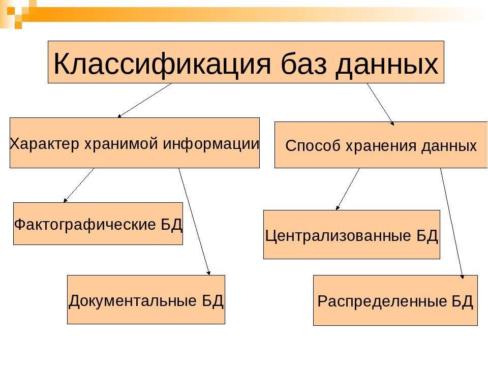 Классификация баз данных Характер хранимой информации Способ хранения данных ...