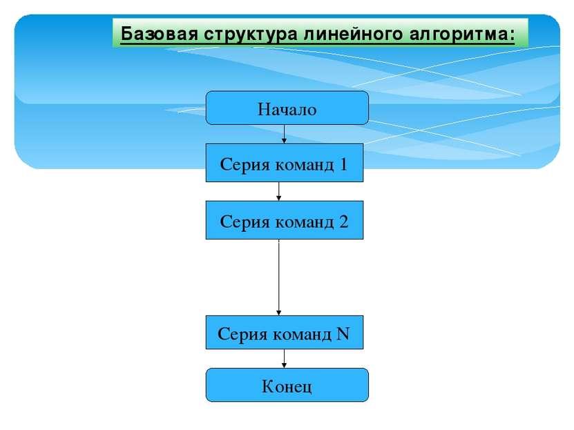 Базовая структура линейного алгоритма: Начало Серия команд 1 Серия команд N С...