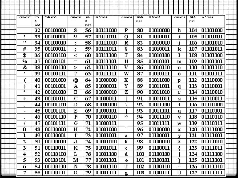 Таблица стандартной части ASCII