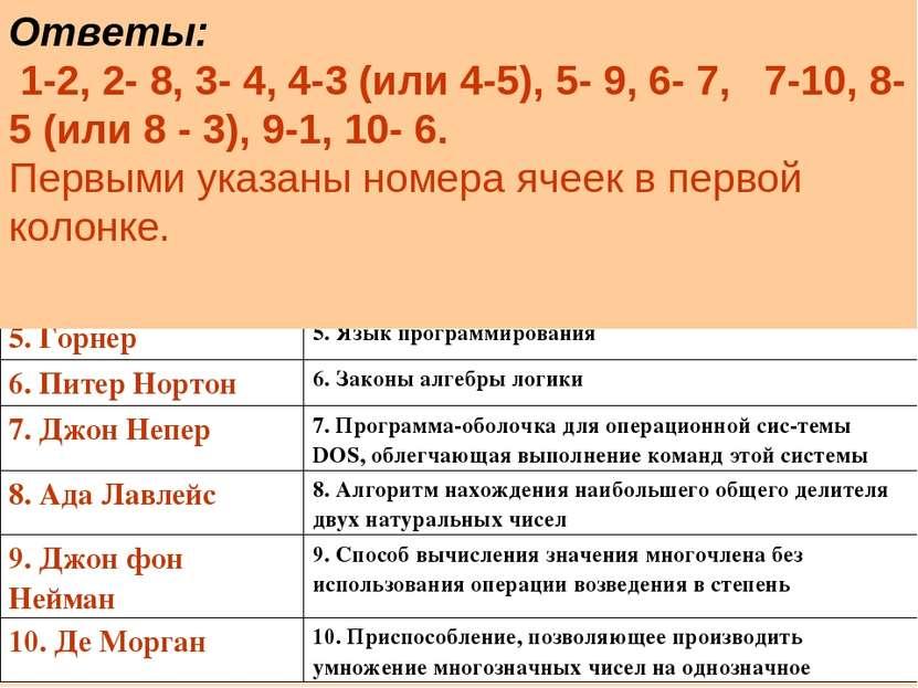 Ответы: 1-2, 2- 8, 3- 4, 4-3 (или 4-5), 5- 9, 6- 7, 7-10, 8-5 (или 8 - 3), 9-...
