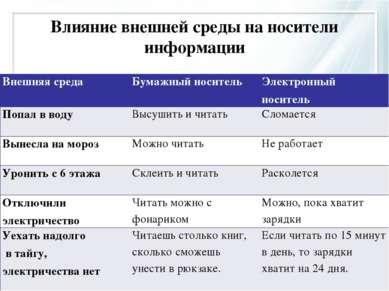 Влияние внешней среды на носители информации Внешняя среда Бумажный носитель ...