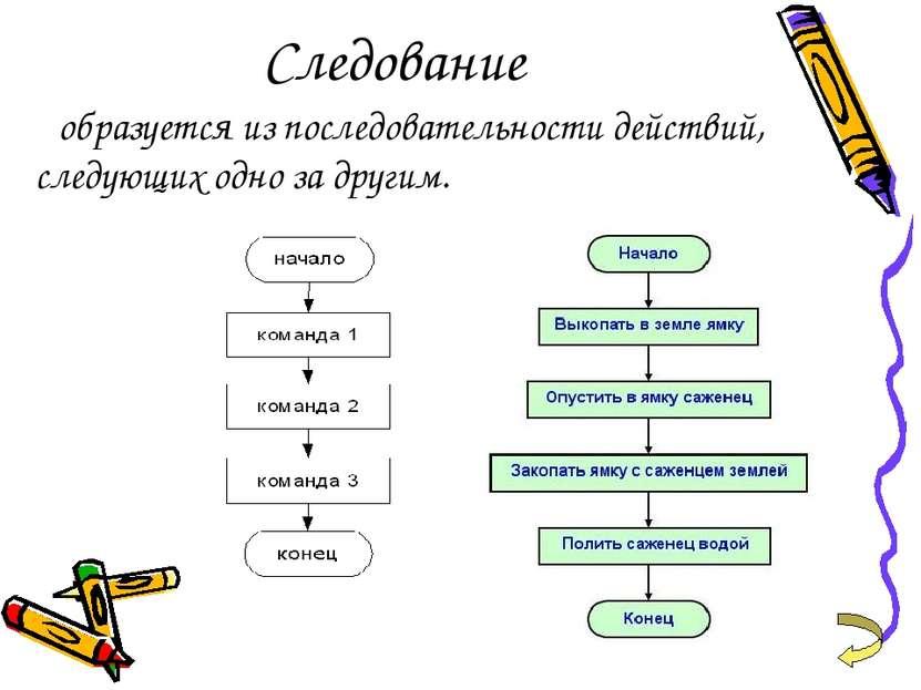 Следование образуется из последовательности действий, следующих одно за другим.