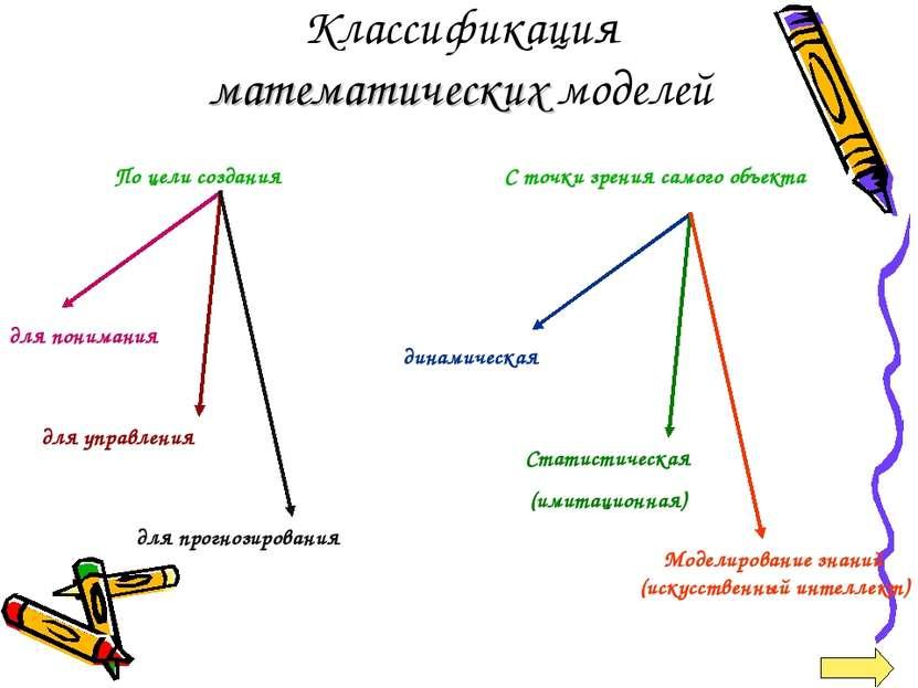 Классификация математических моделей По цели создания С точки зрения самого о...