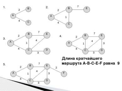 1. 2. 3. 4. 5. Длина кратчайшего маршрута A-B-C-E-F равна 9 2 4 2 4 7 1 2 4 7...