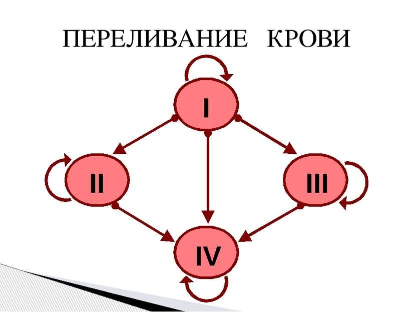 ПЕРЕЛИВАНИЕ КРОВИ I II III IV