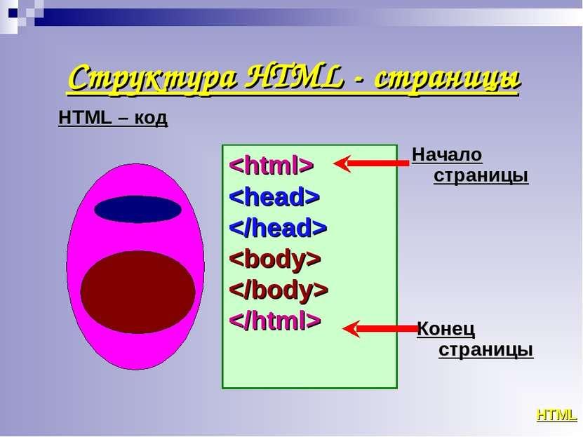 Структура HTML - страницы HTML HTML – код Начало страницы Конец страницы