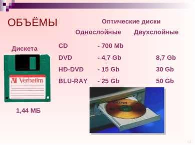 ОБЪЁМЫ 1,44 МБ Дискета Оптические диски CD - 700 Mb DVD - 4,7 Gb 8,7 Gb HD-DV...