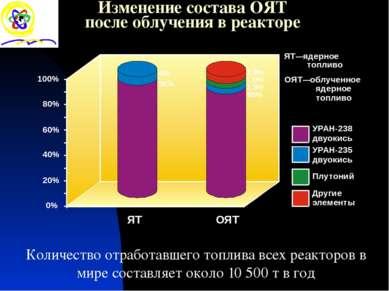 Изменение состава ОЯТ после облучения в реакторе Количество отработавшего топ...