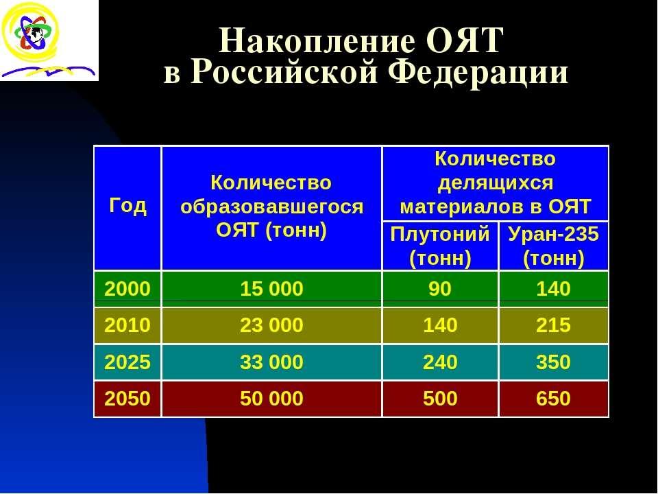 Накопление ОЯТ в Российской Федерации