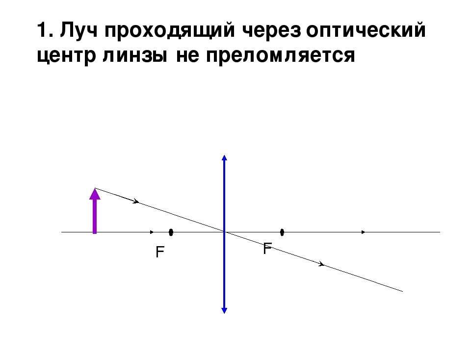 1. Луч проходящий через оптический центр линзы не преломляется