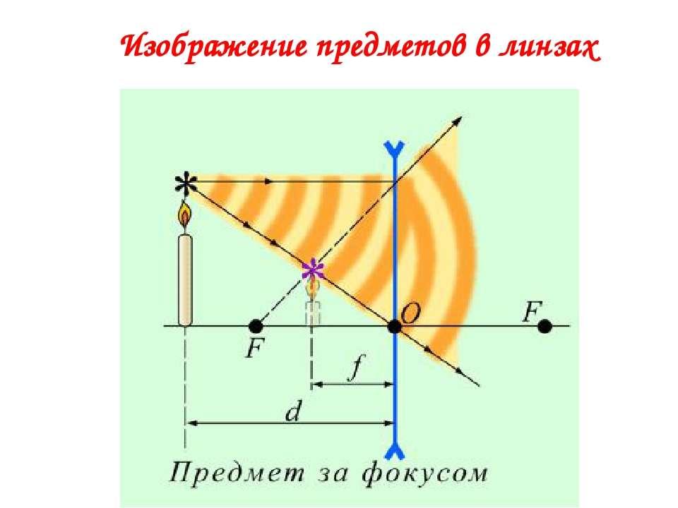 Изображение предметов в линзах